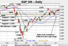 Photo of Charting a bull-trend whipsaw, S&P 500 nails next resistance
